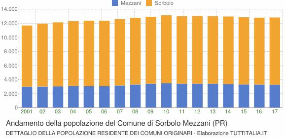 Andamento della popolazione del Comune di Sorbolo Mezzani (PR)