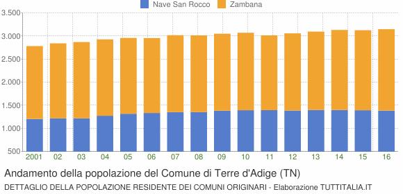 Andamento della popolazione del Comune di Terre d'Adige (TN)