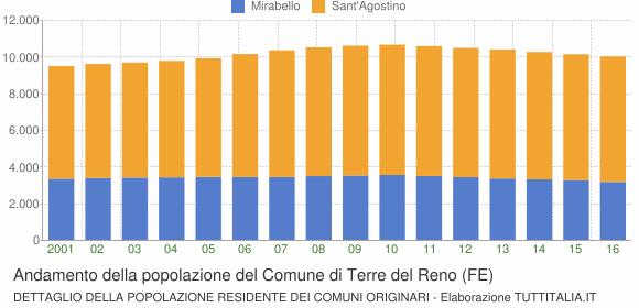 Andamento della popolazione del Comune di Terre del Reno (FE)