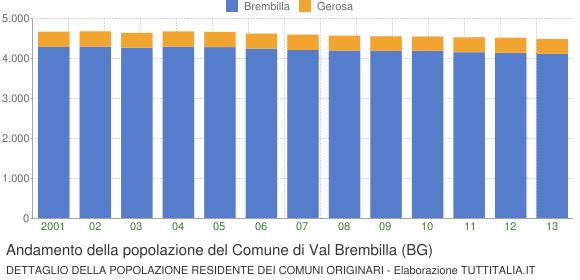Andamento della popolazione del Comune di Val Brembilla (BG)