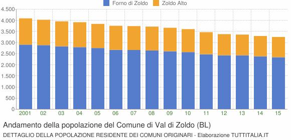 Andamento della popolazione del Comune di Val di Zoldo (BL)
