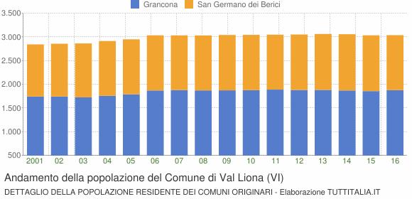 Andamento della popolazione del Comune di Val Liona (VI)