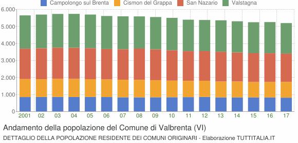 Andamento della popolazione del Comune di Valbrenta (VI)