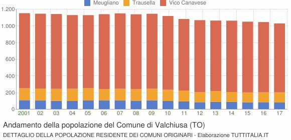 Andamento della popolazione del Comune di Valchiusa (TO)