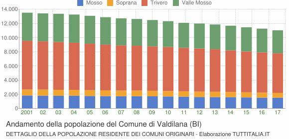 Andamento della popolazione del Comune di Valdilana (BI)