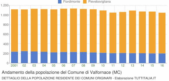 Andamento della popolazione del Comune di Valfornace (MC)