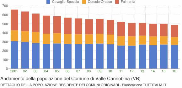 Andamento della popolazione del Comune di Valle Cannobina (VB)