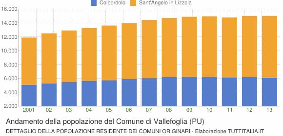 Andamento della popolazione del Comune di Vallefoglia (PU)
