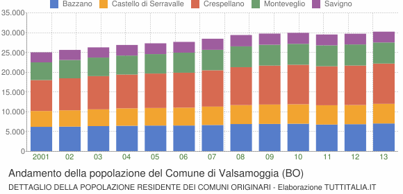 Andamento della popolazione del Comune di Valsamoggia (BO)