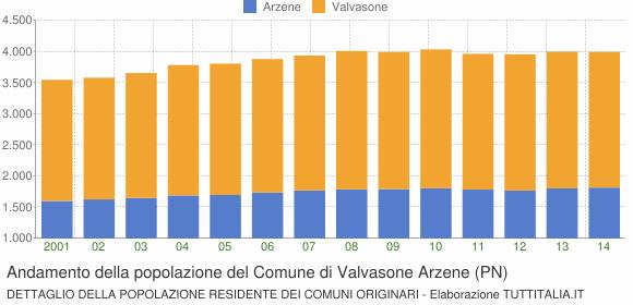 Andamento della popolazione del Comune di Valvasone Arzene (PN)