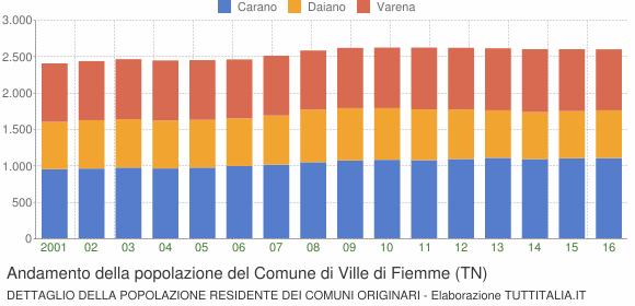 Andamento della popolazione del Comune di Ville di Fiemme (TN)