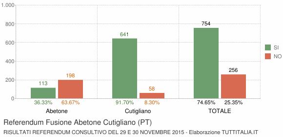 Referendum Fusione Abetone Cutigliano (PT)