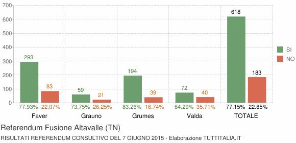 Referendum Fusione Altavalle (TN)