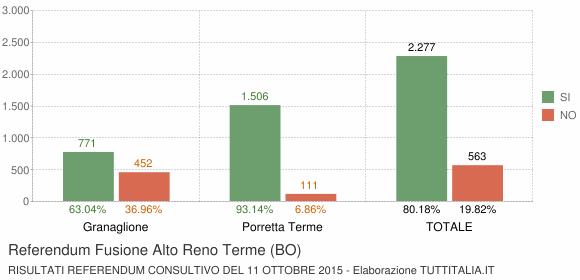 Referendum Fusione Alto Reno Terme (BO)