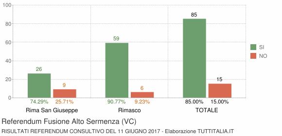 Referendum Fusione Alto Sermenza (VC)