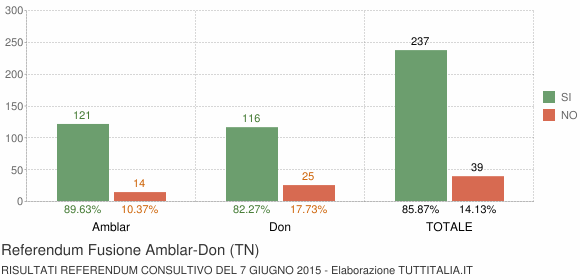 Referendum Fusione Amblar-Don (TN)