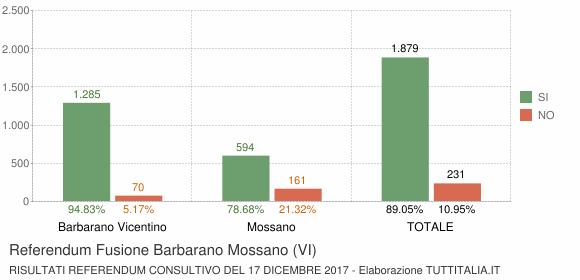Referendum Fusione Barbarano Mossano (VI)
