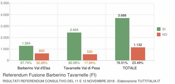 Referendum Fusione Barberino Tavarnelle (FI)