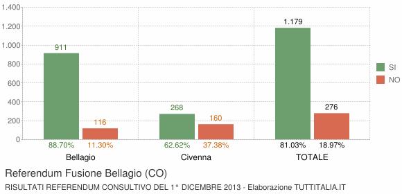 Referendum Fusione Bellagio (CO)