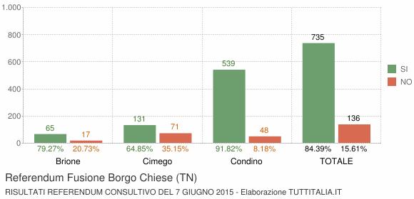 Referendum Fusione Borgo Chiese (TN)