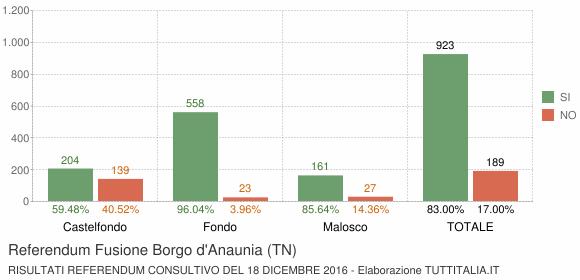 Referendum Fusione Borgo d'Anaunia (TN)