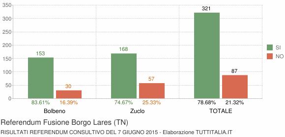 Referendum Fusione Borgo Lares (TN)