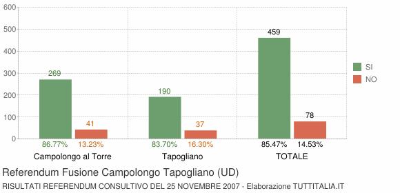 Referendum Fusione Campolongo Tapogliano (UD)