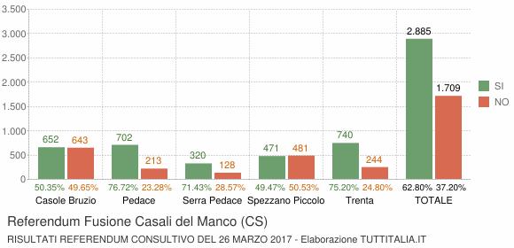 Referendum Fusione Casali del Manco (CS)