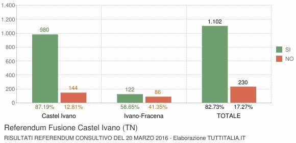 Referendum Fusione Castel Ivano (TN)