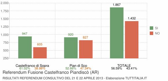 Referendum Fusione Castelfranco Piandiscò (AR)