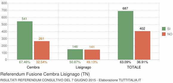 Referendum Fusione Cembra Lisignago (TN)