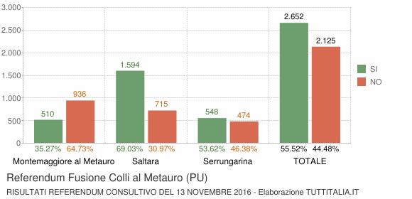 Referendum Fusione Colli al Metauro (PU)