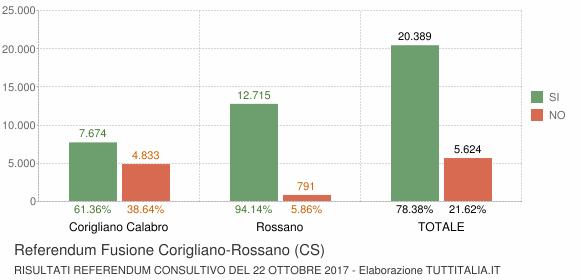 Referendum Fusione Corigliano-Rossano (CS)