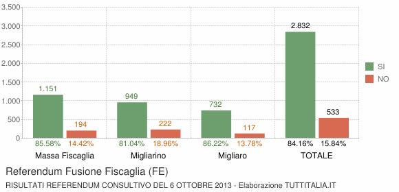 Referendum Fusione Fiscaglia (FE)