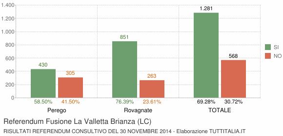 Referendum Fusione La Valletta Brianza (LC)