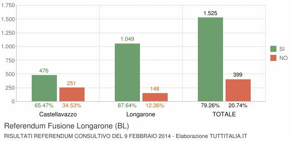 Referendum Fusione Longarone (BL)