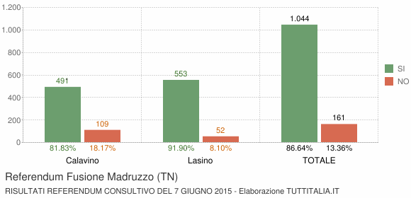 Referendum Fusione Madruzzo (TN)
