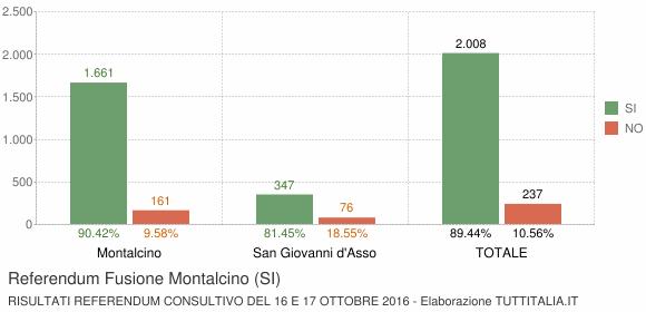 Referendum Fusione Montalcino (SI)