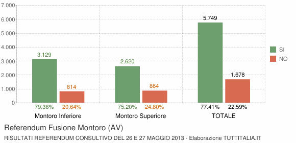 Referendum Fusione Montoro (AV)