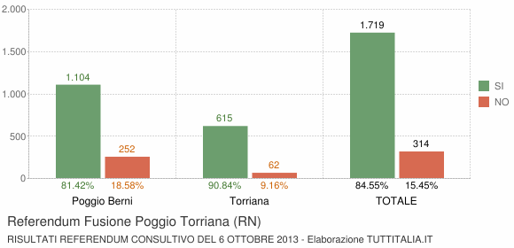 Referendum Fusione Poggio Torriana (RN)