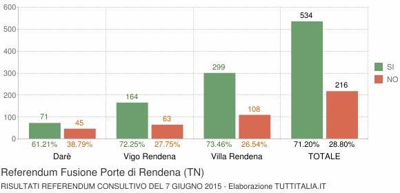 Referendum Fusione Porte di Rendena (TN)