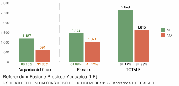 Referendum Fusione Presicce-Acquarica (LE)