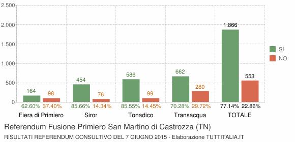 Referendum Fusione Primiero San Martino di Castrozza (TN)