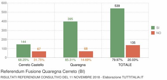 Referendum Fusione Quaregna Cerreto (BI)
