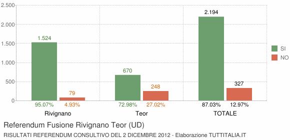 Referendum Fusione Rivignano Teor (UD)