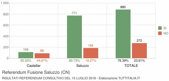 Referendum Fusione Saluzzo (CN)
