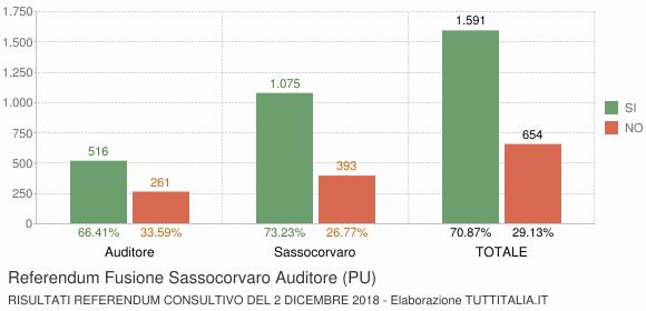 Referendum Fusione Sassocorvaro Auditore (PU)