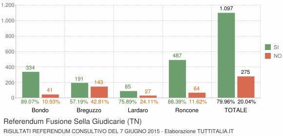 Referendum Fusione Sella Giudicarie (TN)