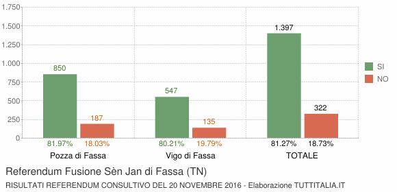 Referendum Fusione Sèn Jan di Fassa (TN)