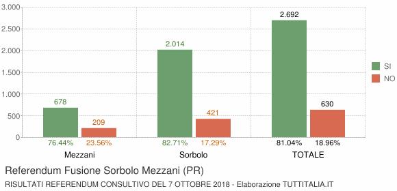 Referendum Fusione Sorbolo Mezzani (PR)